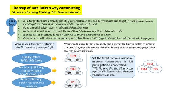 các bước tiến hành kaizen