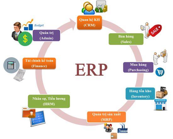 phần mềm quản trị doanh nghiệp quản trị toàn bộ các hoạt động trong doanh nghiệp