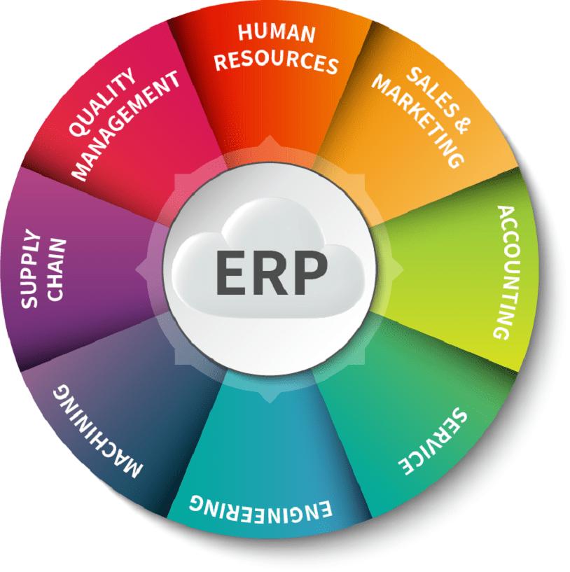 ERP cho doanh nghiep