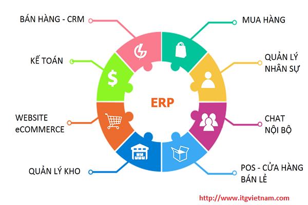 ERP-cho-doanh-nghiep-itg