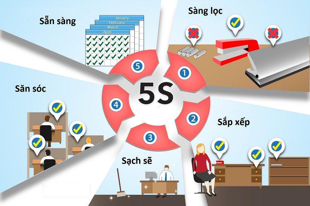 3d 5s là gì