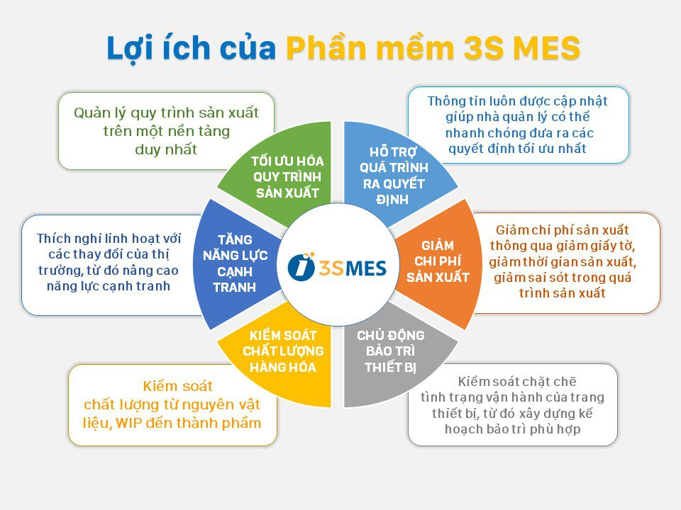 phần mềm MES