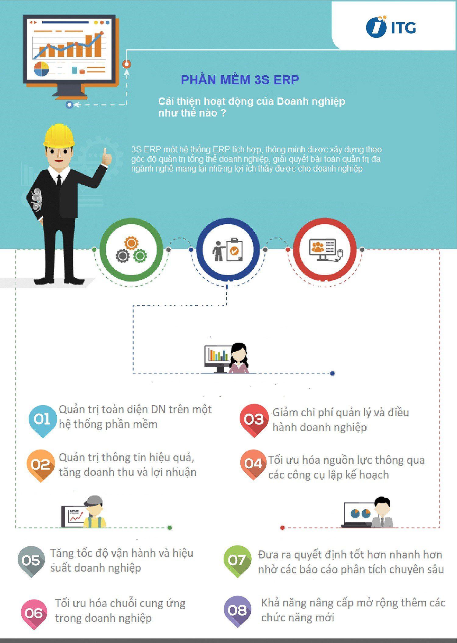 infographic phần mềm erp