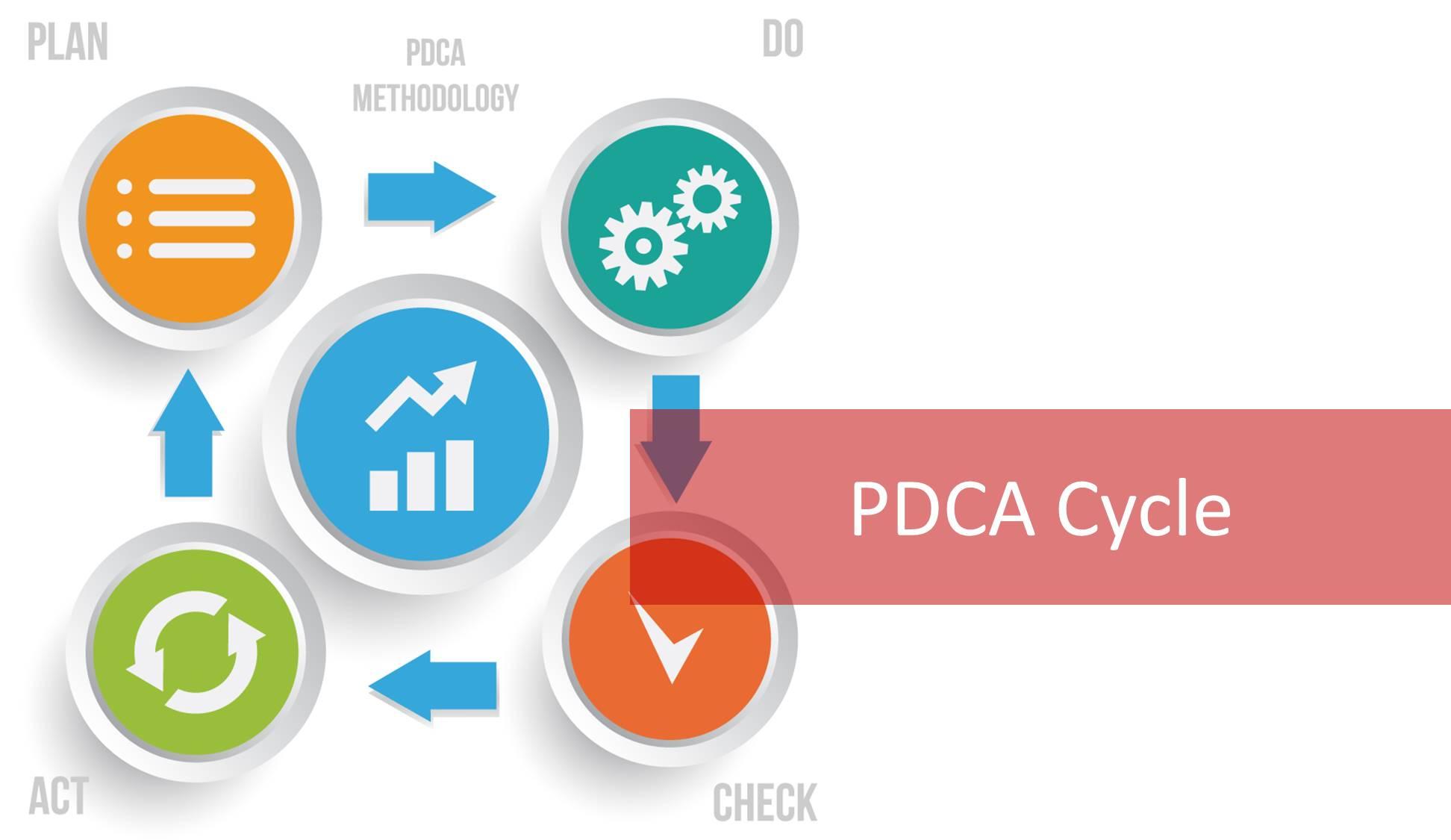 chu trình PDCA